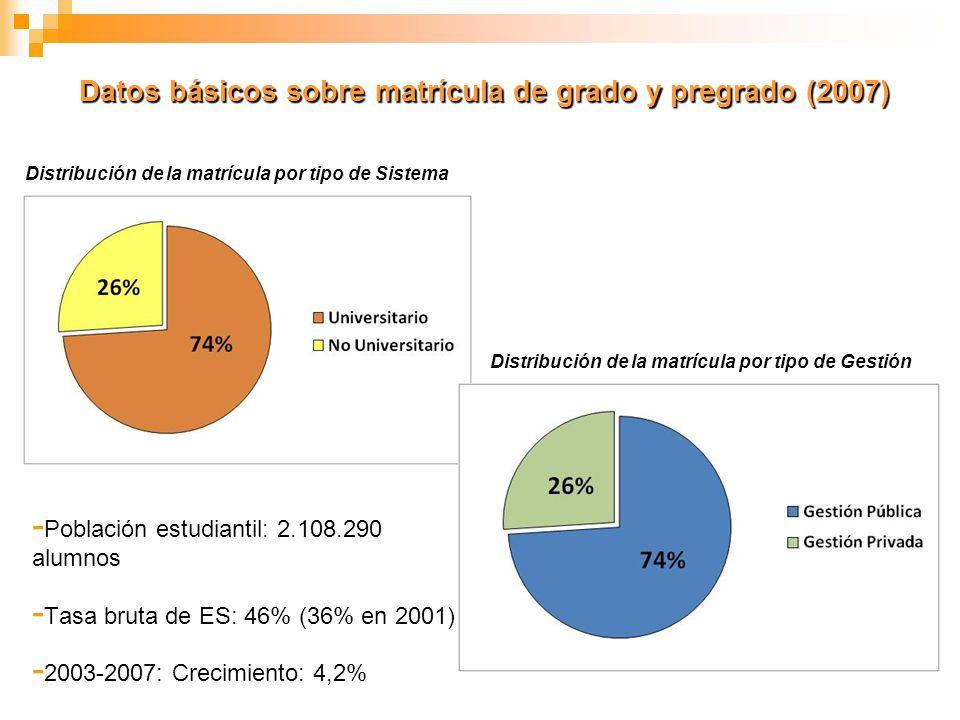 Datos básicos sobre matrícula de grado y pregrado (2007)