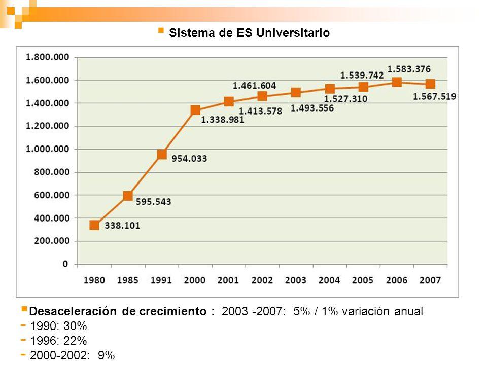 Sistema de ES Universitario