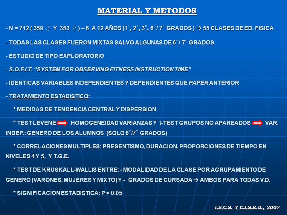 MATERIAL Y METODOS N = 712 ( 359 ♂ Y 353 ♀ ) – 6 A 12 AÑOS (1◦, 2◦, 3◦, 6◦ / 7◦ GRADOS )  55 CLASES DE ED. FISICA.