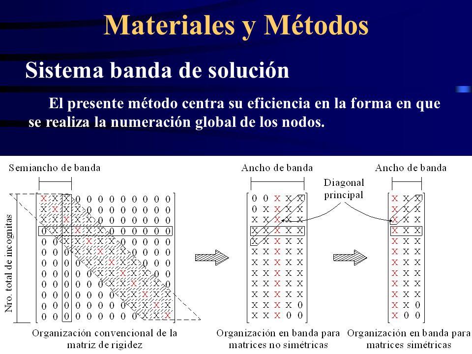Materiales y Métodos Sistema banda de solución