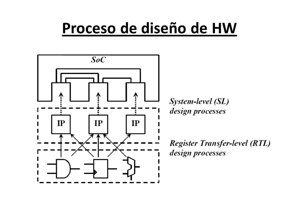 Proceso de diseño de HW