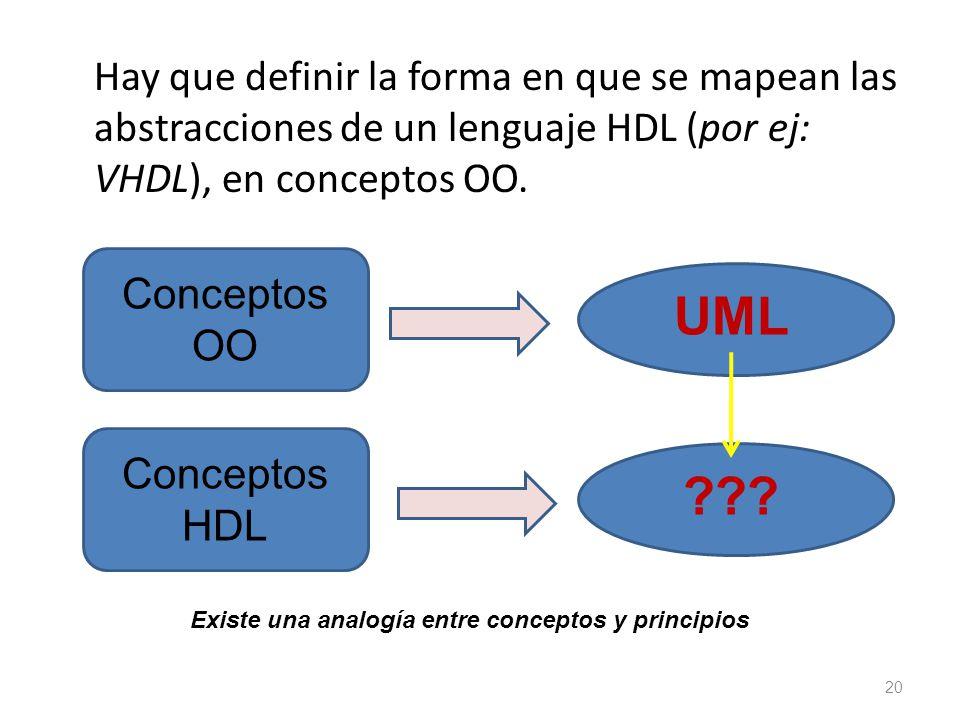 Hay que definir la forma en que se mapean las abstracciones de un lenguaje HDL (por ej: VHDL), en conceptos OO.