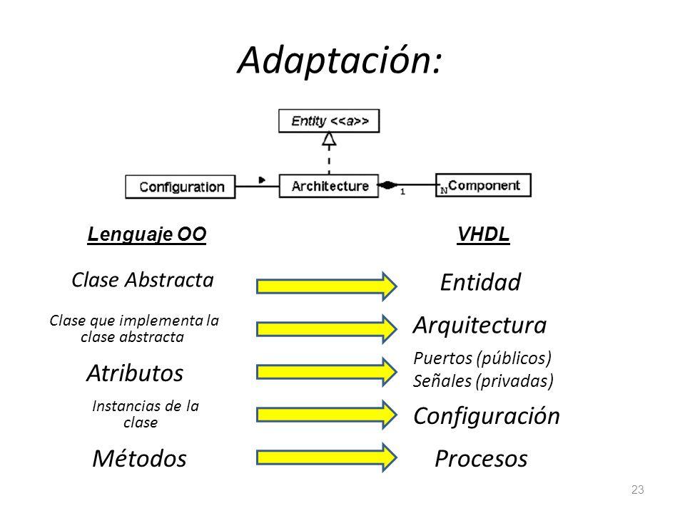 Adaptación: Entidad Arquitectura Atributos Configuración Métodos