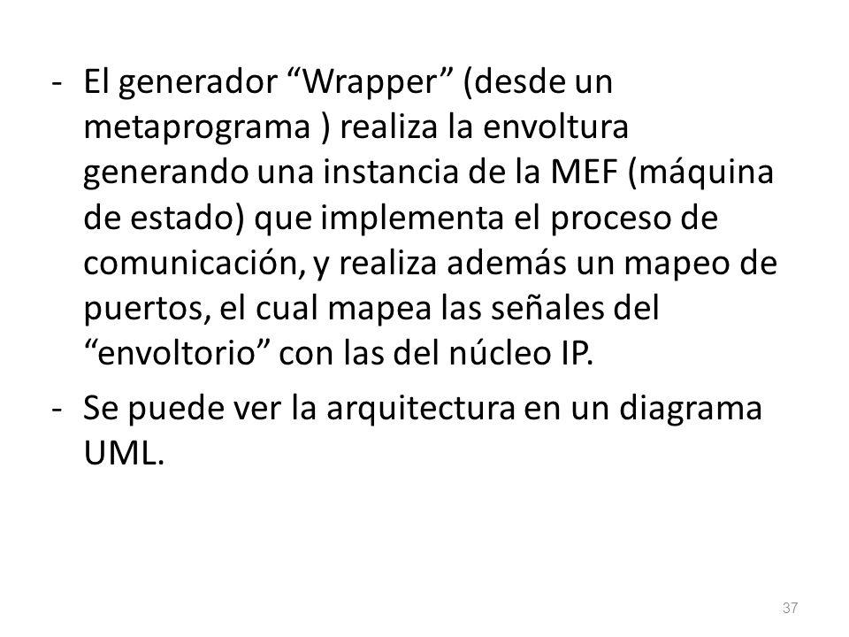 El generador Wrapper (desde un metaprograma ) realiza la envoltura generando una instancia de la MEF (máquina de estado) que implementa el proceso de comunicación, y realiza además un mapeo de puertos, el cual mapea las señales del envoltorio con las del núcleo IP.