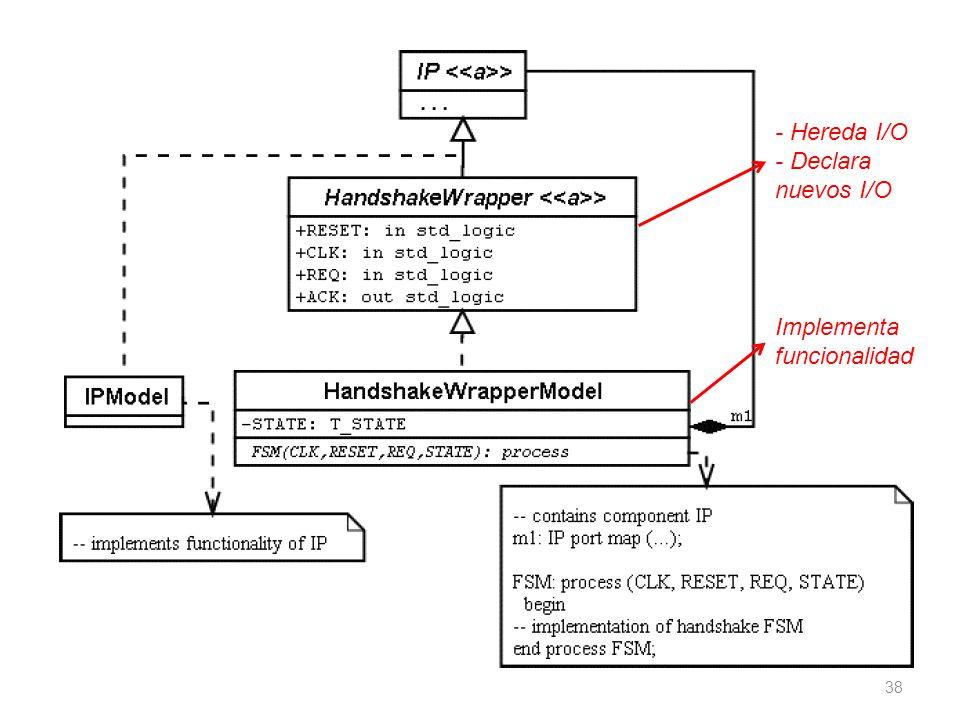 - Hereda I/O - Declara nuevos I/O Implementa funcionalidad