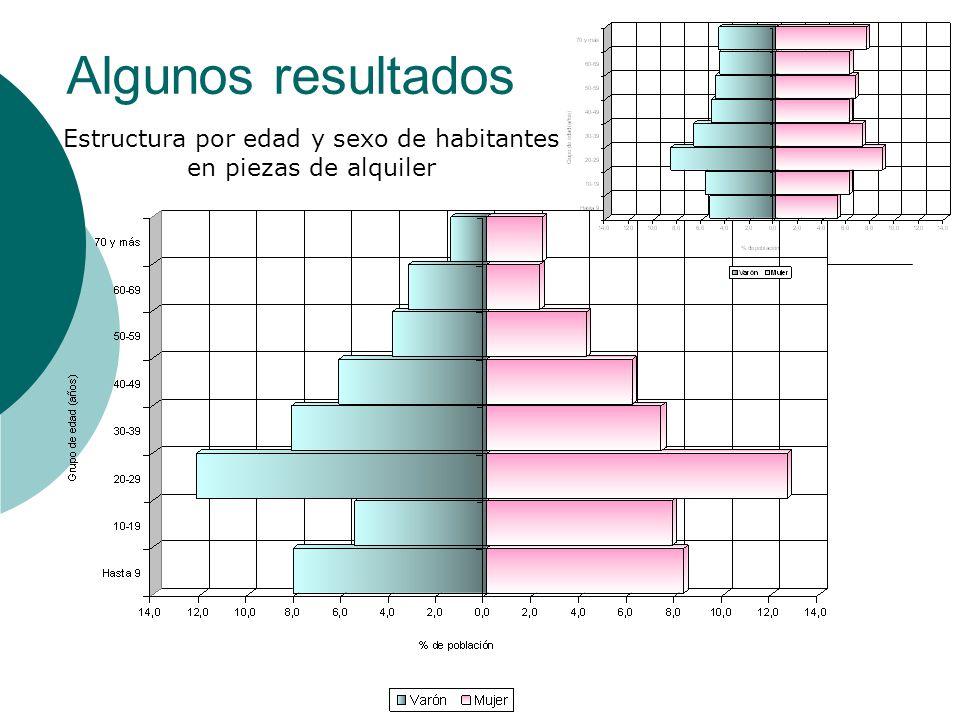 Estructura por edad y sexo de habitantes en piezas de alquiler