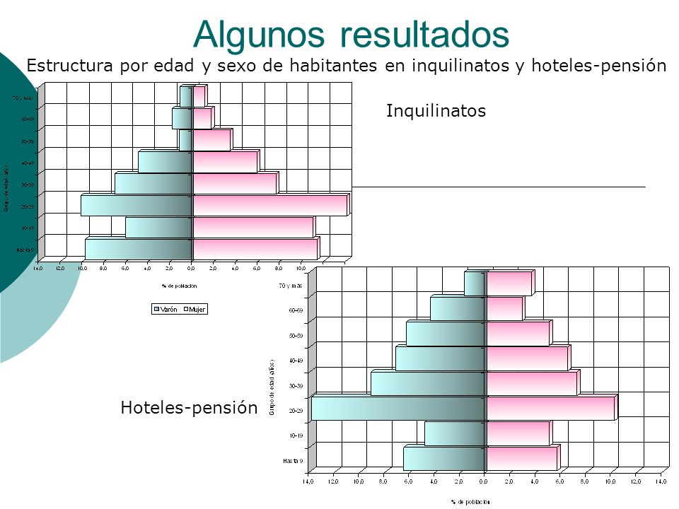 Algunos resultados Estructura por edad y sexo de habitantes en inquilinatos y hoteles-pensión. Inquilinatos.