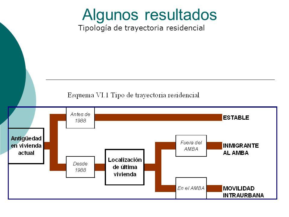 Tipología de trayectoria residencial