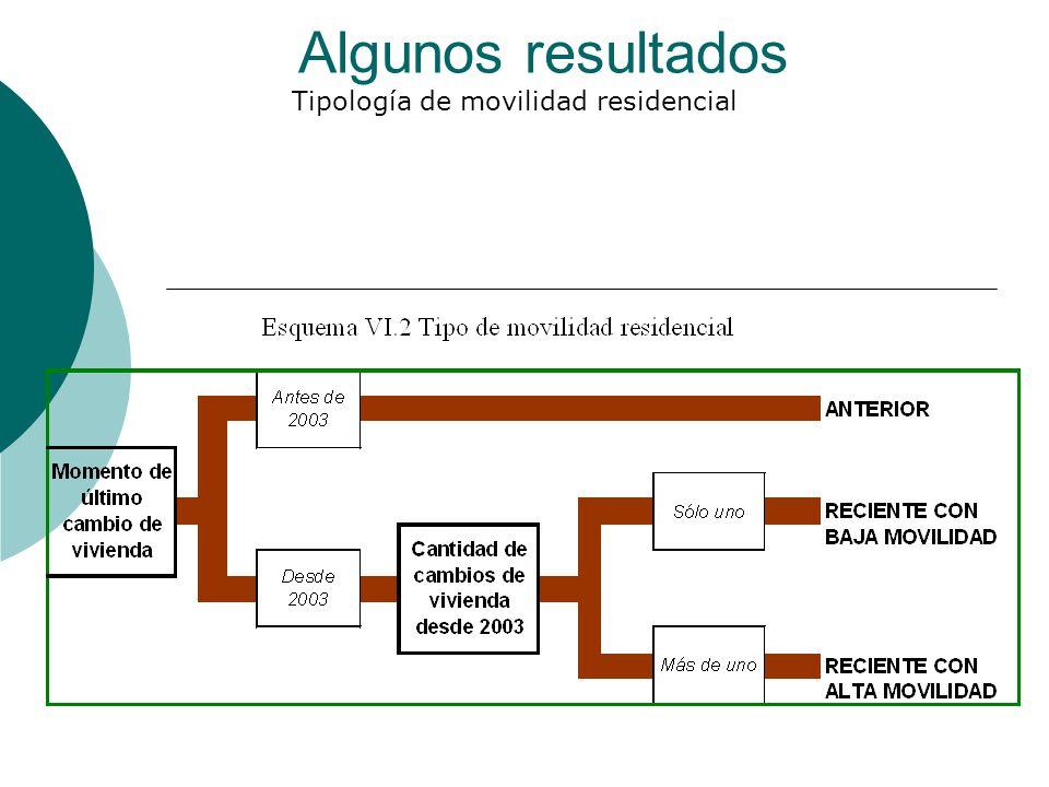 Tipología de movilidad residencial