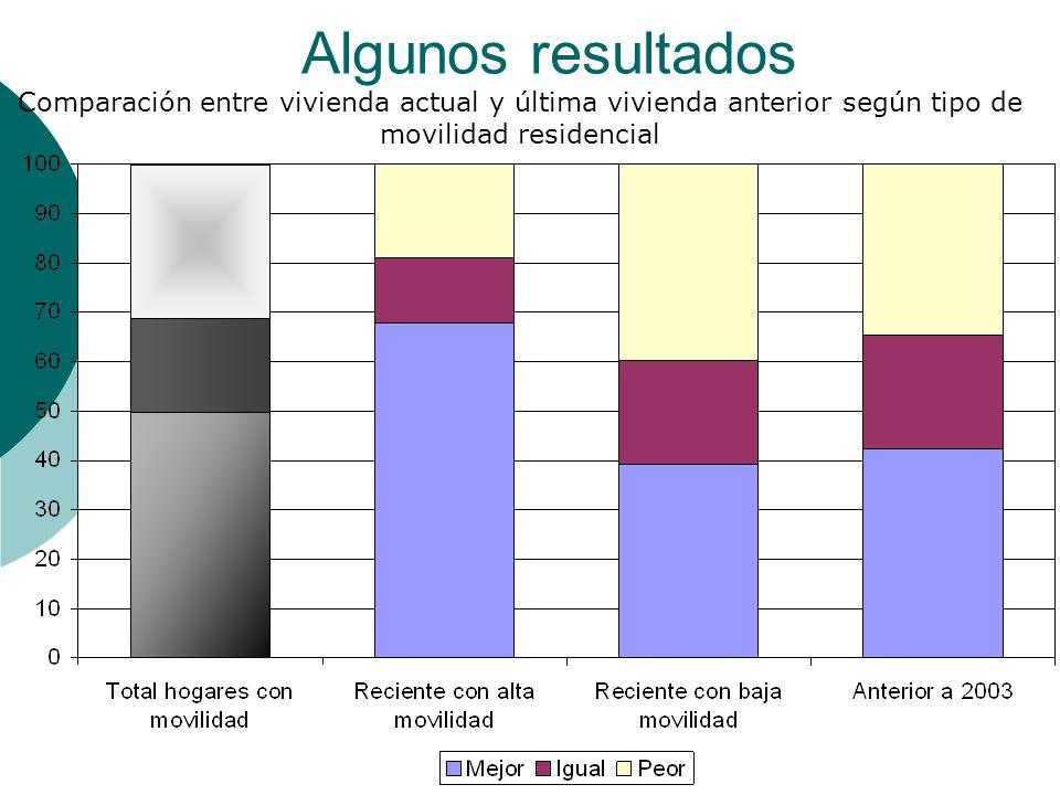 Algunos resultados Comparación entre vivienda actual y última vivienda anterior según tipo de movilidad residencial.