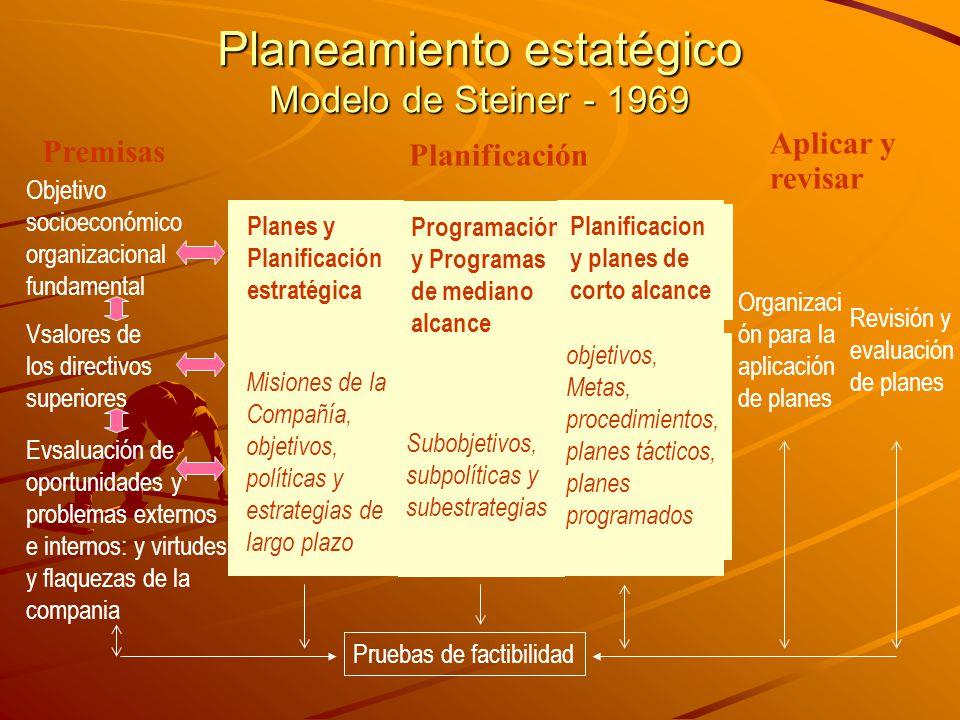 Planeamiento estatégico Modelo de Steiner - 1969