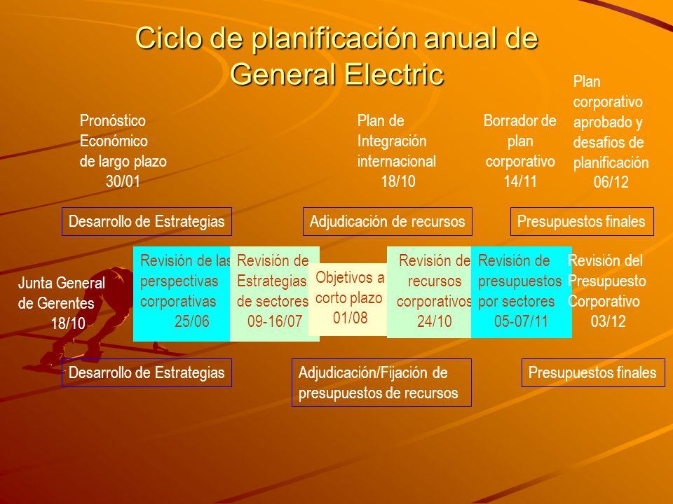 Ciclo de planificación anual de General Electric