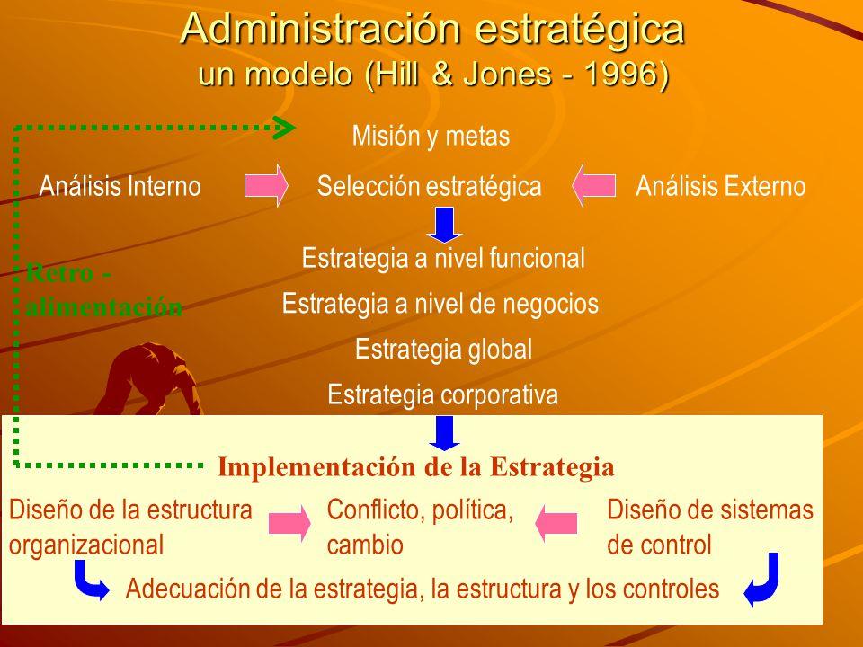 Administración estratégica un modelo (Hill & Jones - 1996)