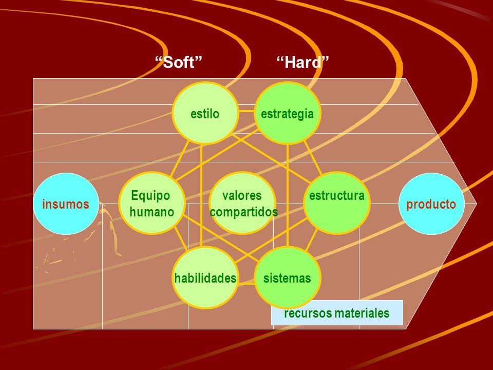Soft Hard estructura Equipo humano sistemas estilo valores