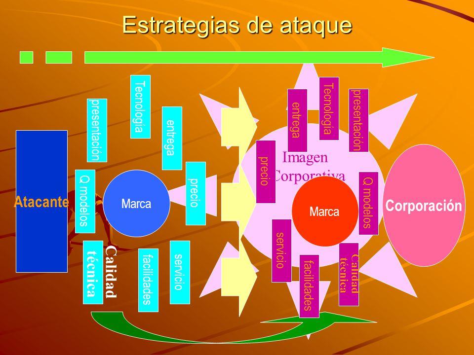 Estrategias de ataque Imagen Corporativa Atacante Corporación técnica