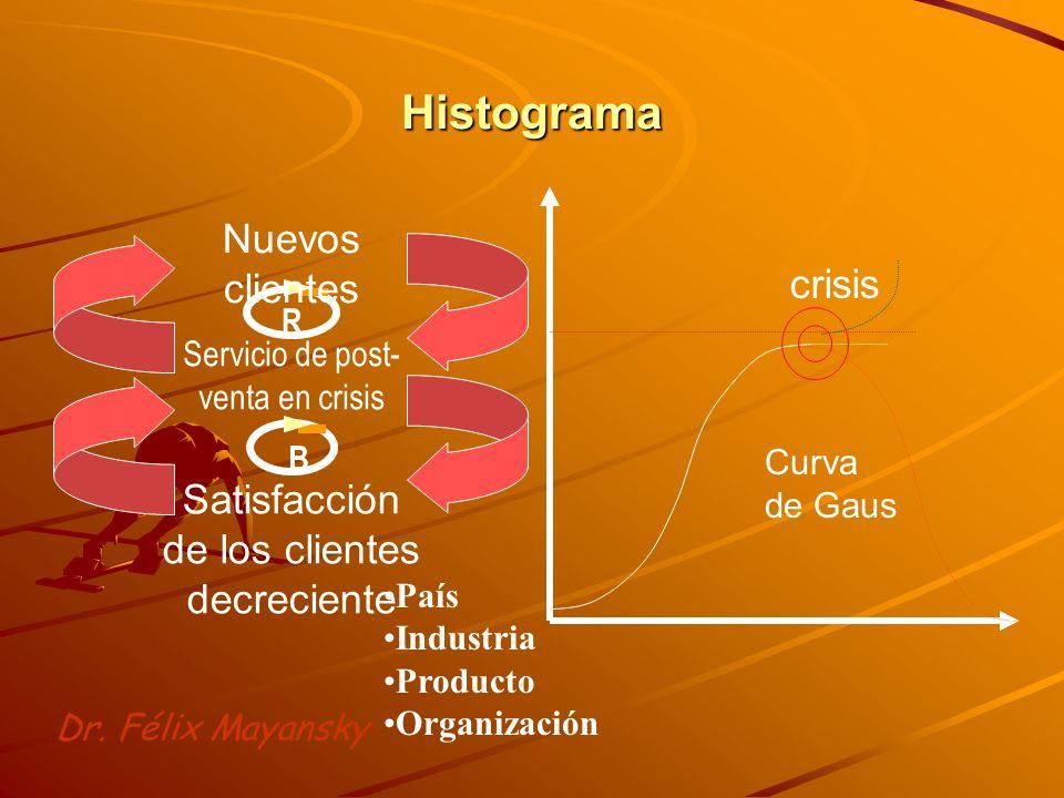 Histograma Nuevos clientes crisis
