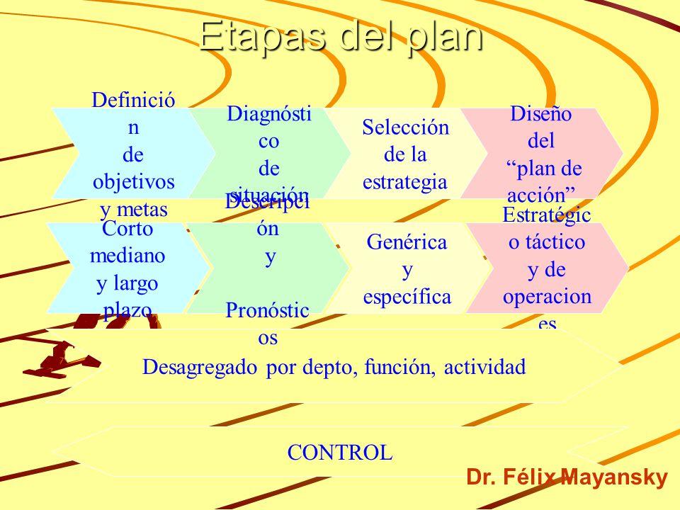 Etapas del plan Definición de objetivos y metas Diagnóstico de