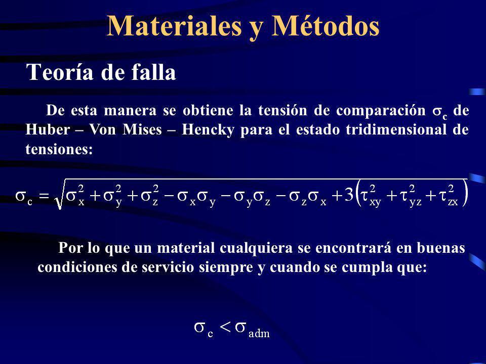 Materiales y Métodos Teoría de falla
