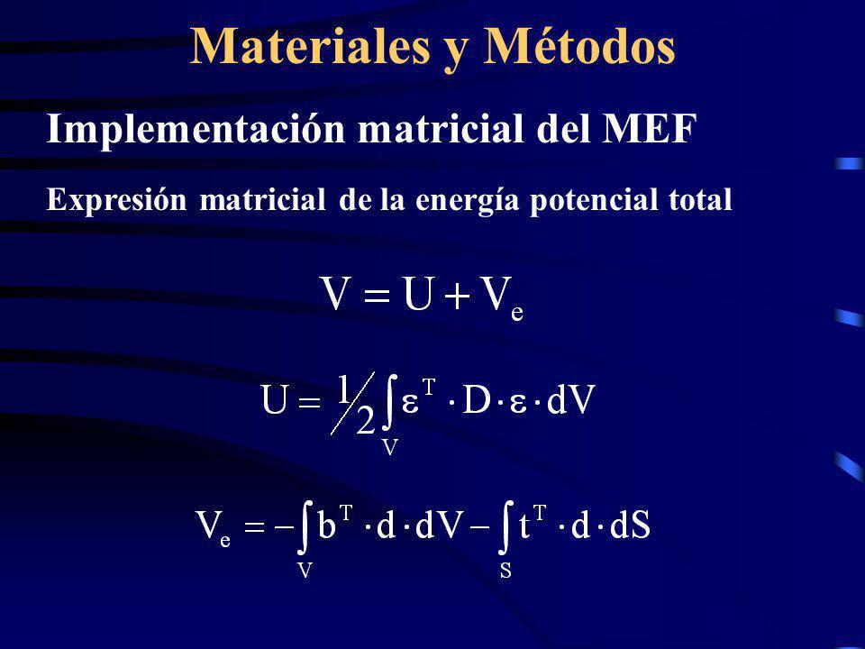 Materiales y Métodos Implementación matricial del MEF