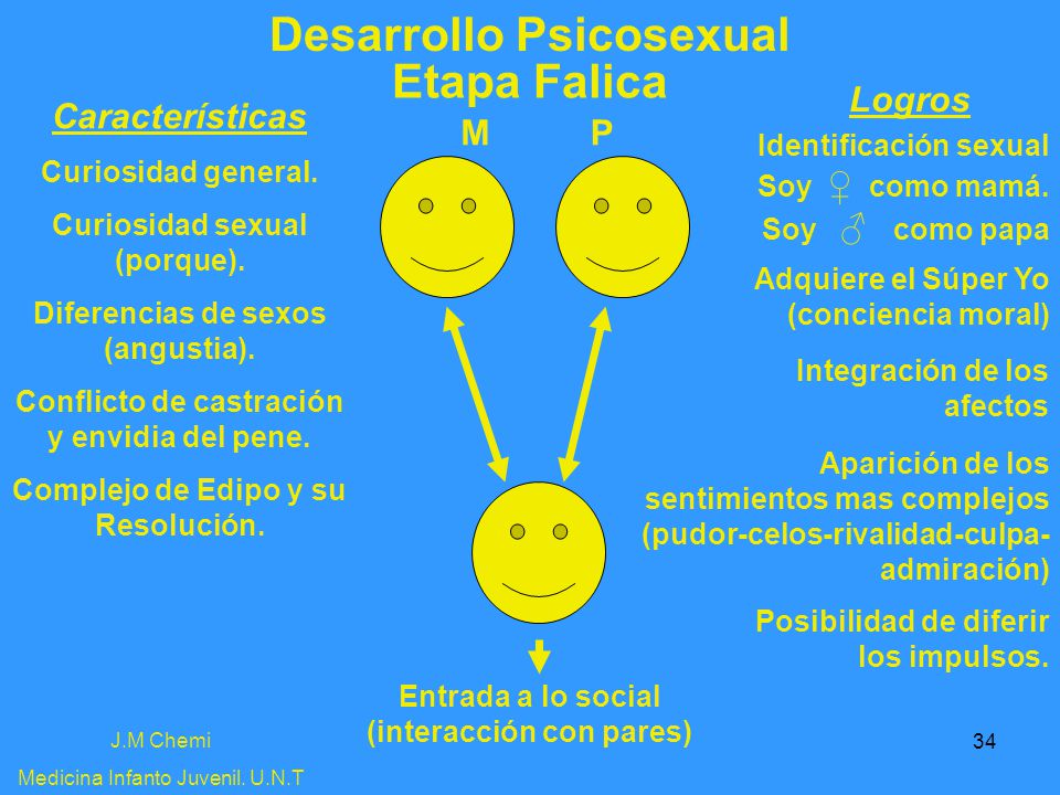 Desarrollo Psicosexual Etapa Falica