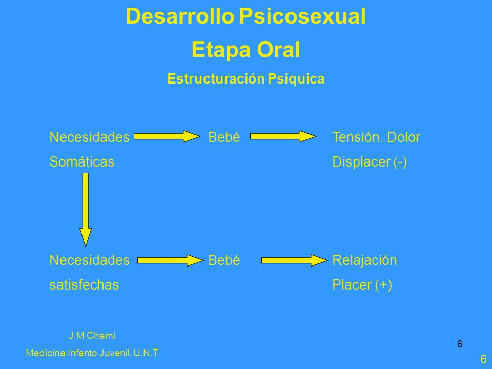 Desarrollo Psicosexual Estructuración Psiquica