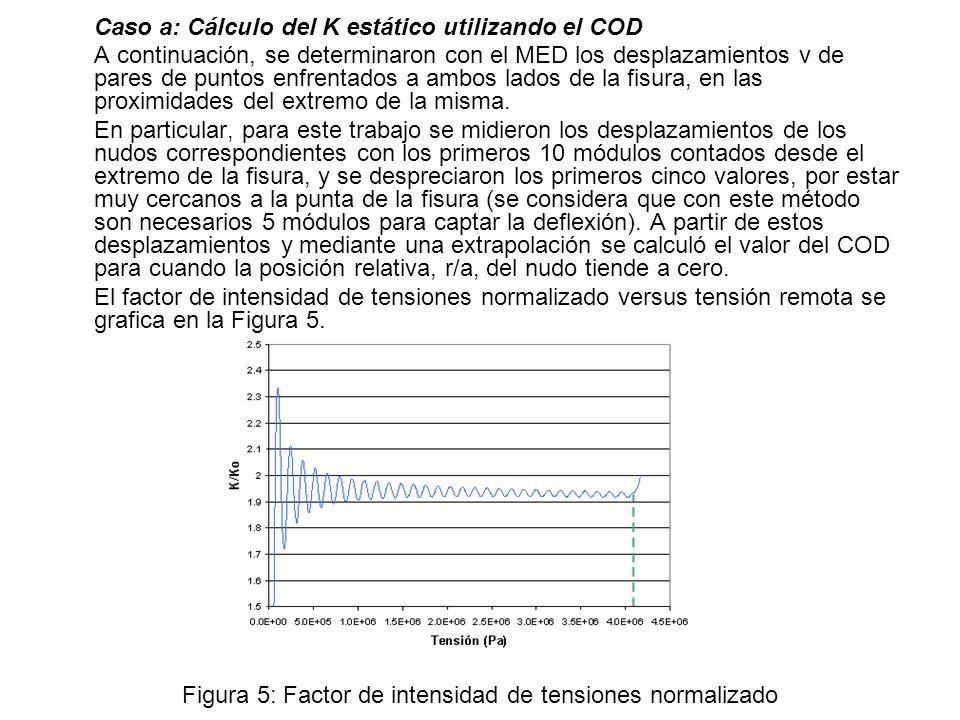 Figura 5: Factor de intensidad de tensiones normalizado