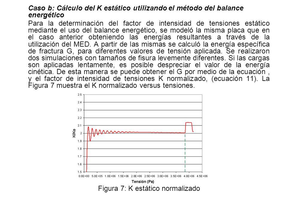 Figura 7: K estático normalizado