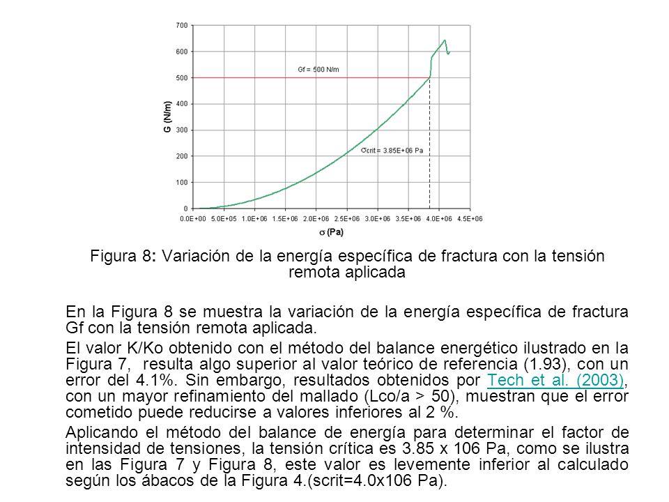 Figura 8: Variación de la energía específica de fractura con la tensión remota aplicada