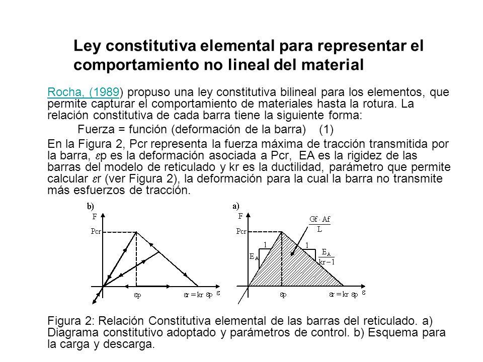 Ley constitutiva elemental para representar el comportamiento no lineal del material
