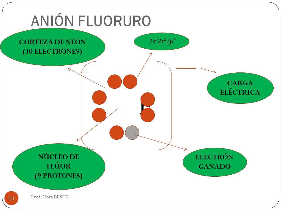 F ANIÓN FLUORURO CORTEZA DE NEÓN 1s22s22p6 (10 ELECTRONES) CARGA