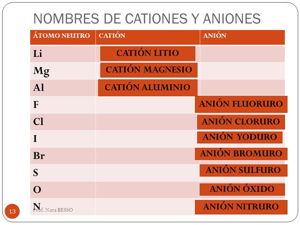 NOMBRES DE CATIONES Y ANIONES
