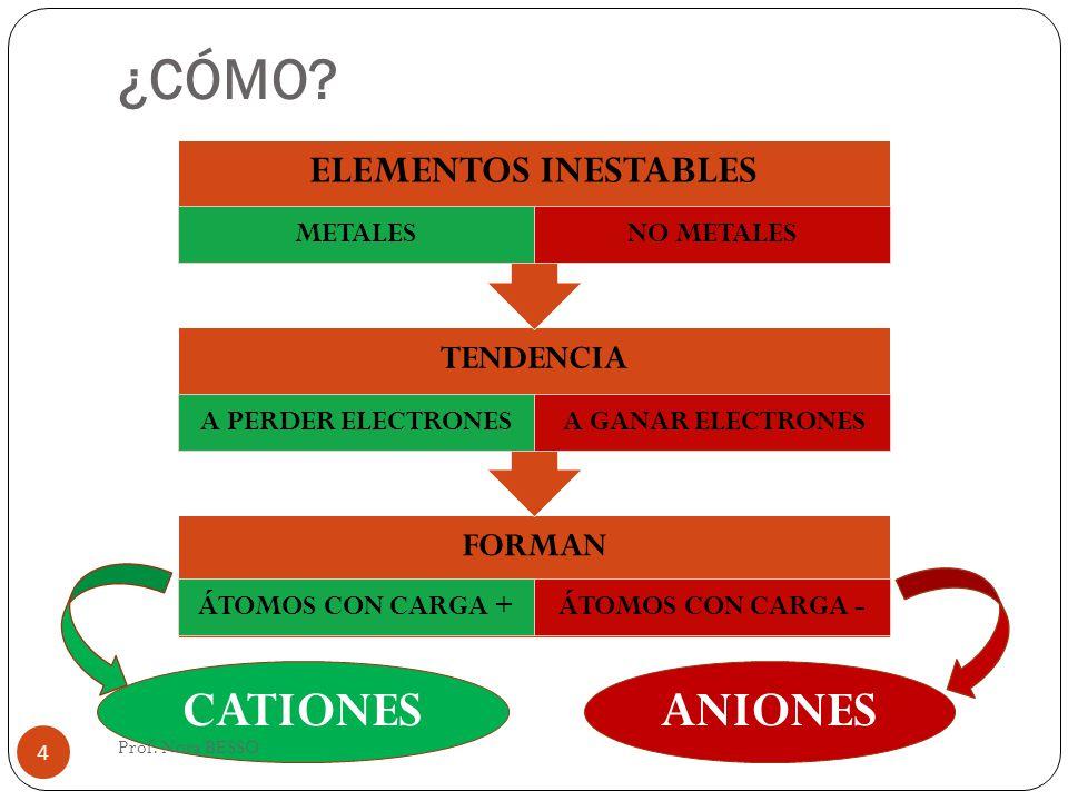 ¿CÓMO CATIONES ANIONES ELEMENTOS INESTABLES TENDENCIA FORMAN