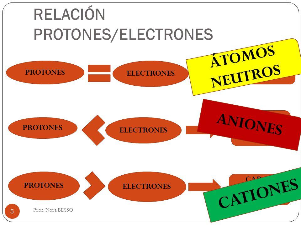 RELACIÓN PROTONES/ELECTRONES