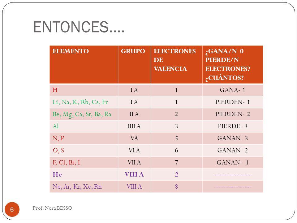 ENTONCES…. ELEMENTO GRUPO ELECTRONES DE VALENCIA ¿GANA/N 0 PIERDE/N