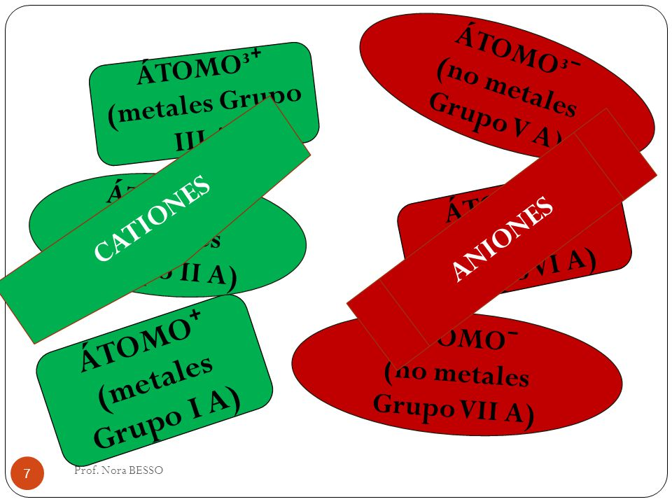 (no metales Grupo VII A)