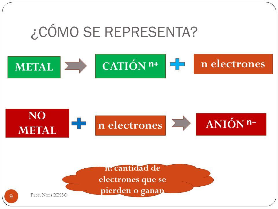 n: cantidad de electrones que se pierden o ganan