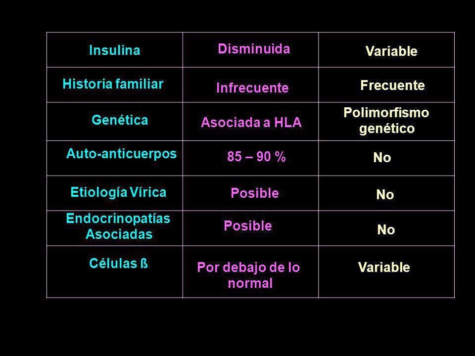 Insulina Disminuida. Variable. Historia familiar. Infrecuente. Frecuente. Polimorfismo. genético.