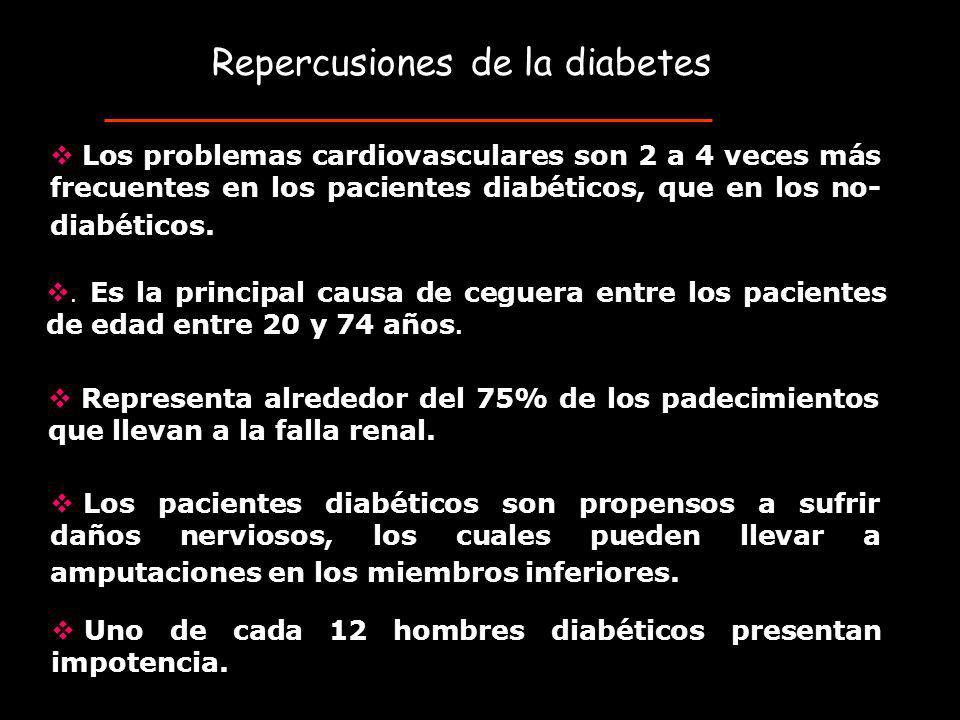 Repercusiones de la diabetes