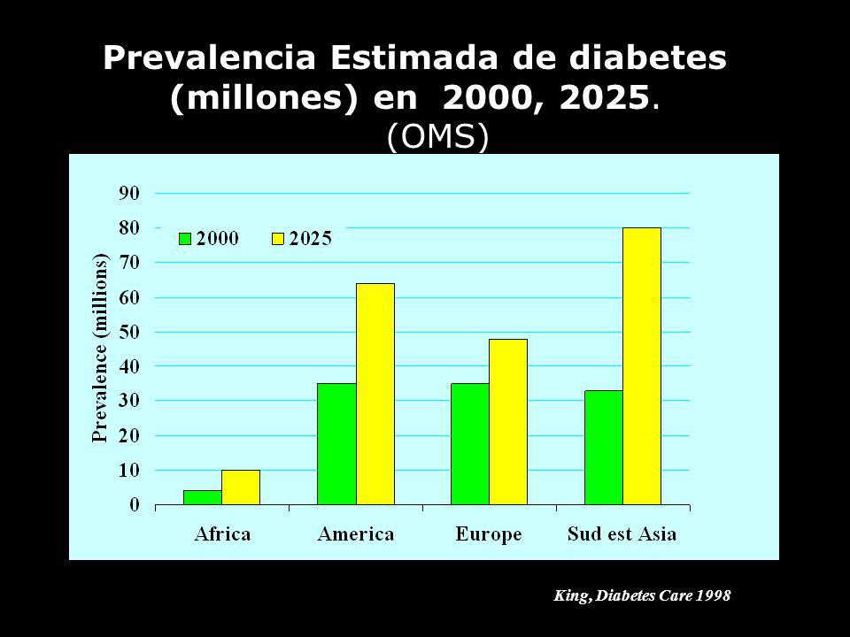Prevalencia Estimada de diabetes (millones) en 2000, 2025. (OMS)