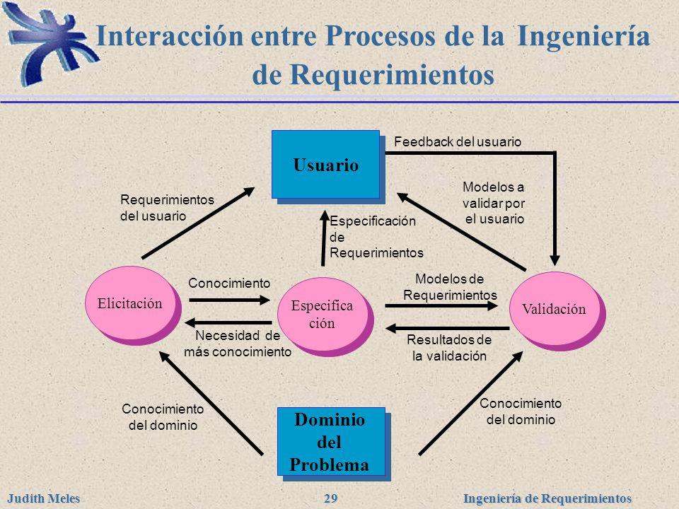 Interacción entre Procesos de la Ingeniería de Requerimientos
