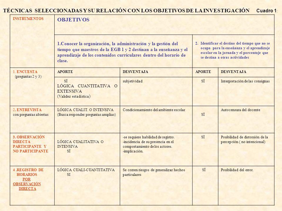 TÉCNICAS SELECCIONADAS Y SU RELACIÓN CON LOS OBJETIVOS DE LA INVESTIGACIÓN Cuadro 1: