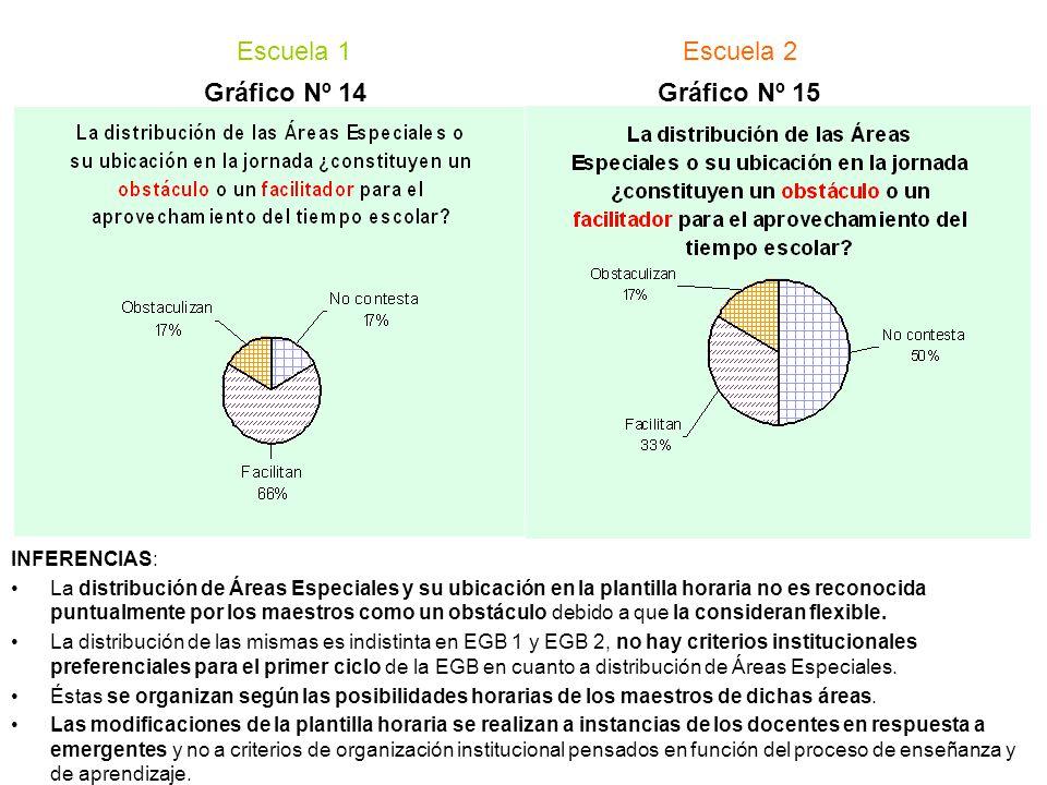Escuela 1 Escuela 2 Gráfico Nº 14 Gráfico Nº 15 INFERENCIAS: