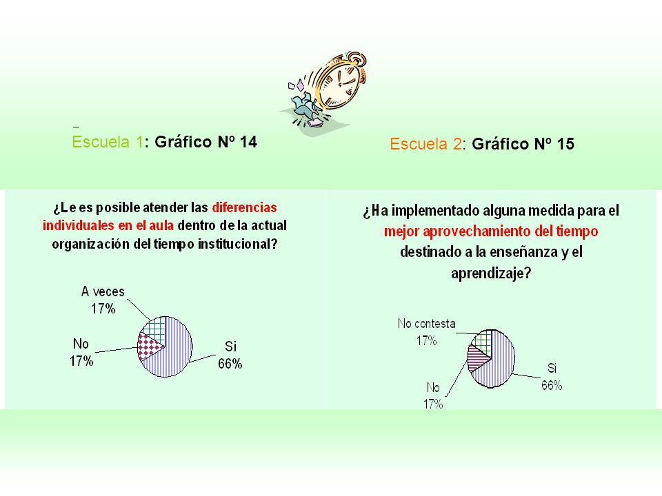 Escuela 2: Gráfico Nº 15 Escuela 1: Gráfico Nº 14