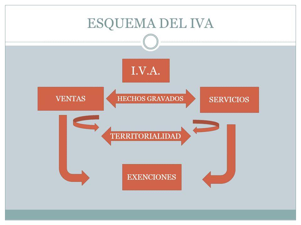 ESQUEMA DEL IVA I.V.A. VENTAS SERVICIOS TERRITORIALIDAD EXENCIONES