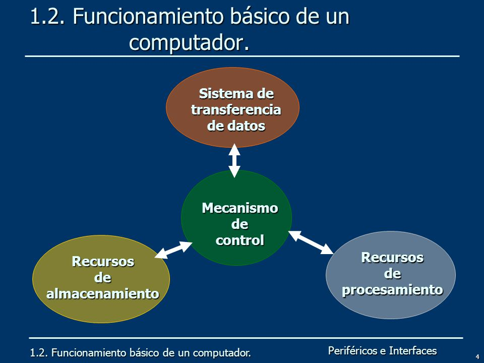1.2. Funcionamiento básico de un computador.