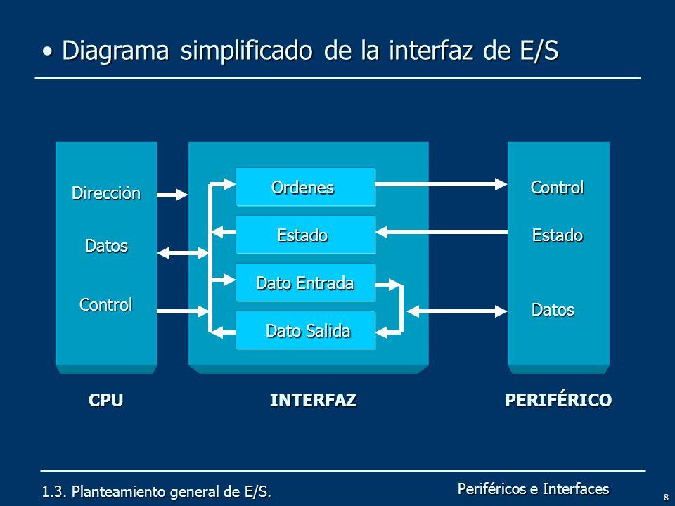 Diagrama simplificado de la interfaz de E/S