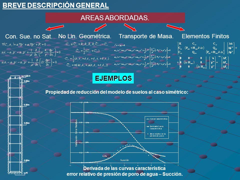 Propiedad de reducción del modelo de suelos al caso simétrico: