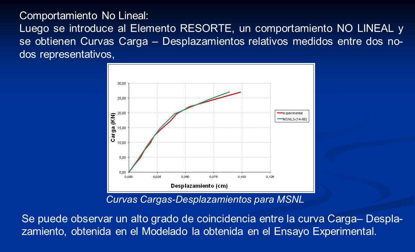 Comportamiento No Lineal: