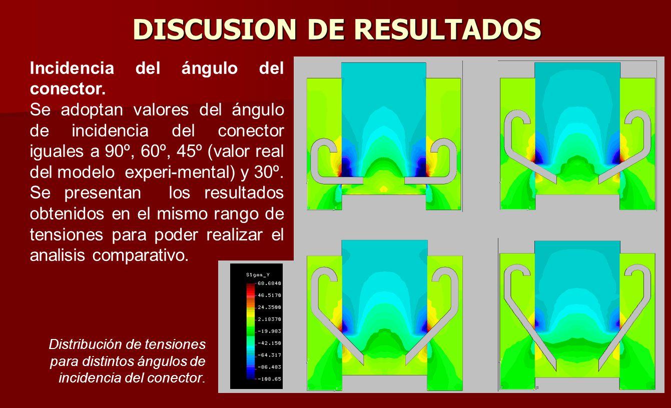 DISCUSION DE RESULTADOS