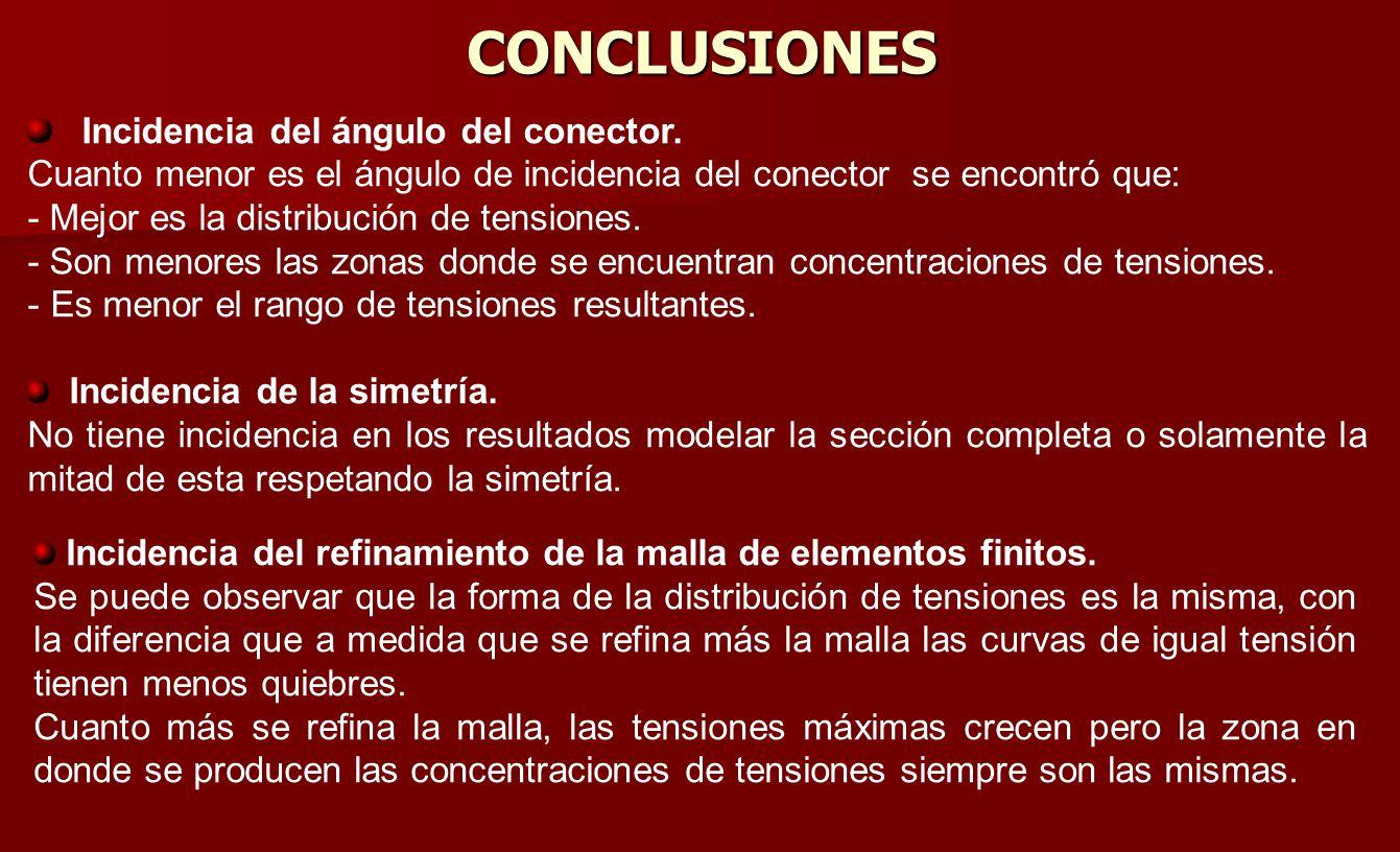 CONCLUSIONES Incidencia del ángulo del conector.